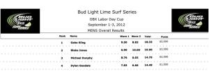 BLLSS Labor Day Cup Men's Division Final Results